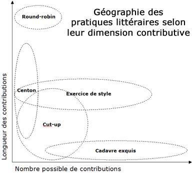 Géographie des pratiques littéraires selon leur dimension contributive